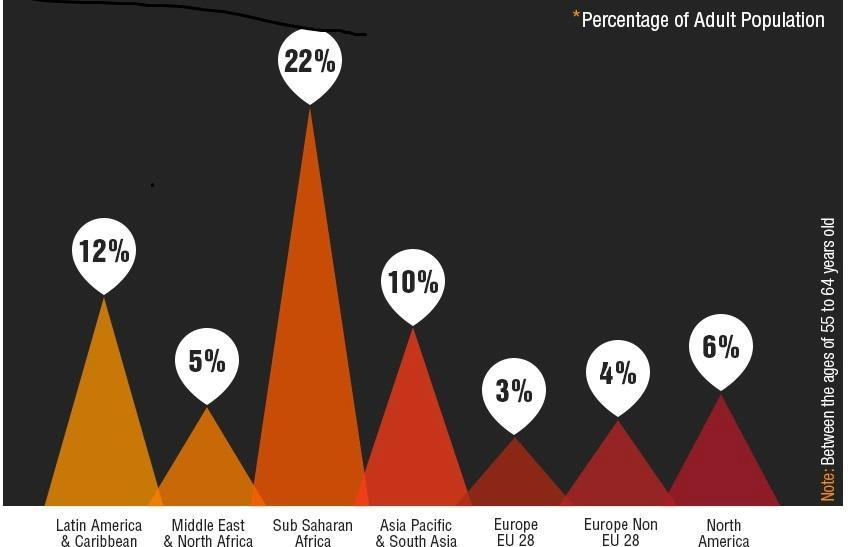 GEM 2013 figures on older entrepreneurship by region