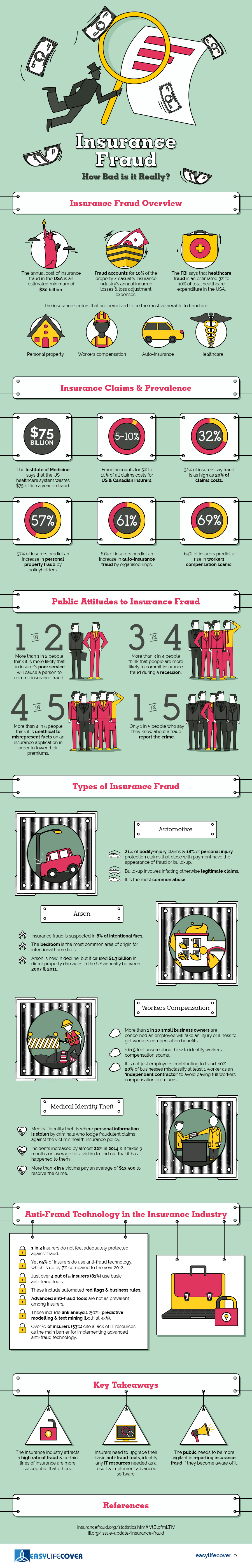 The World of Insurance Fraud Infographic