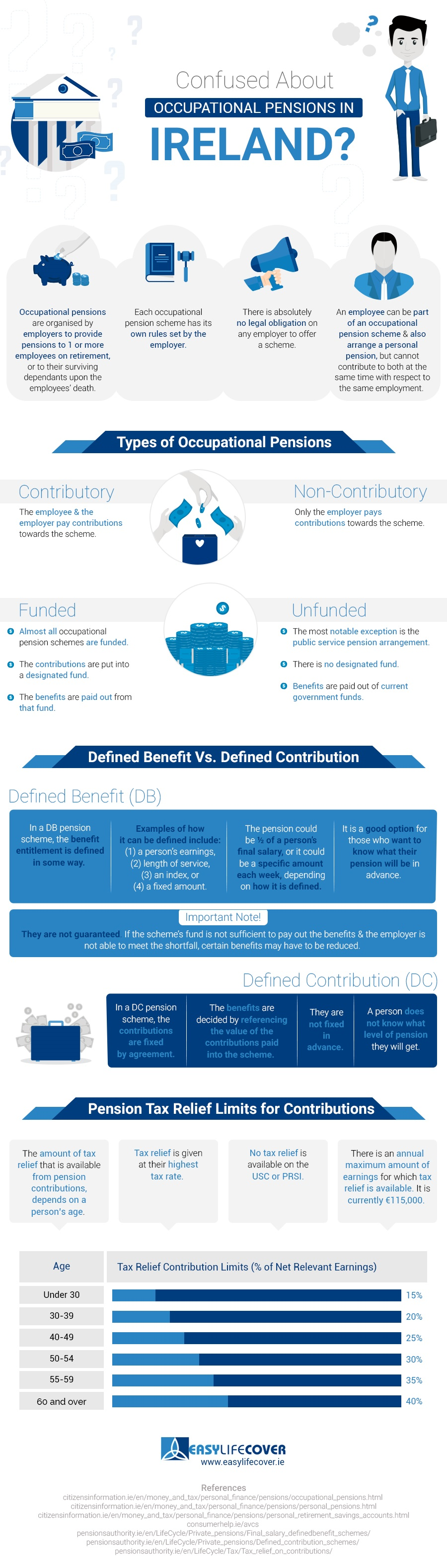 Occupational Pensions in Ireland Infographic