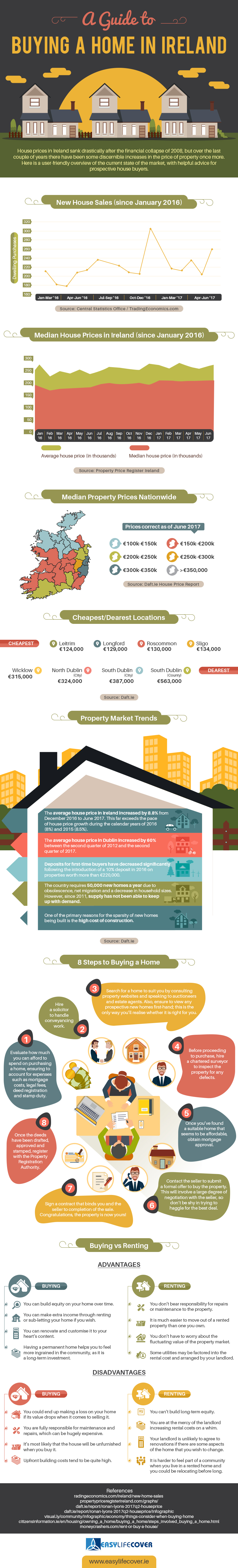 A Guide to Buying a Home in Ireland Infographic