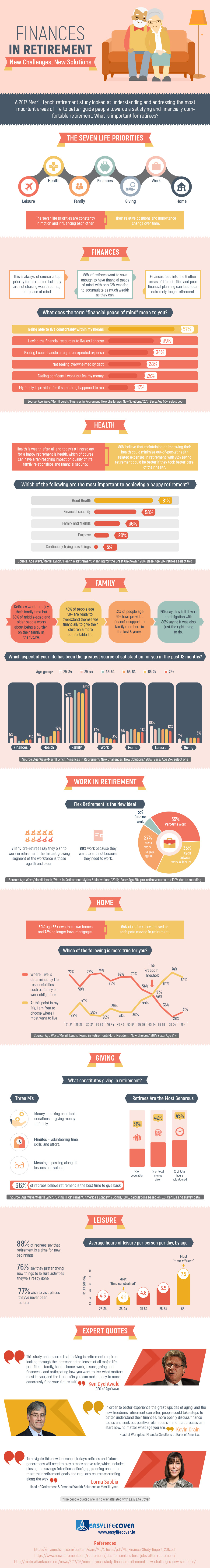 Finances in Retirement - New Challenges, New Solutions Infographic